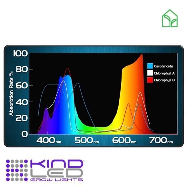 Kind LED K3 light spectrum